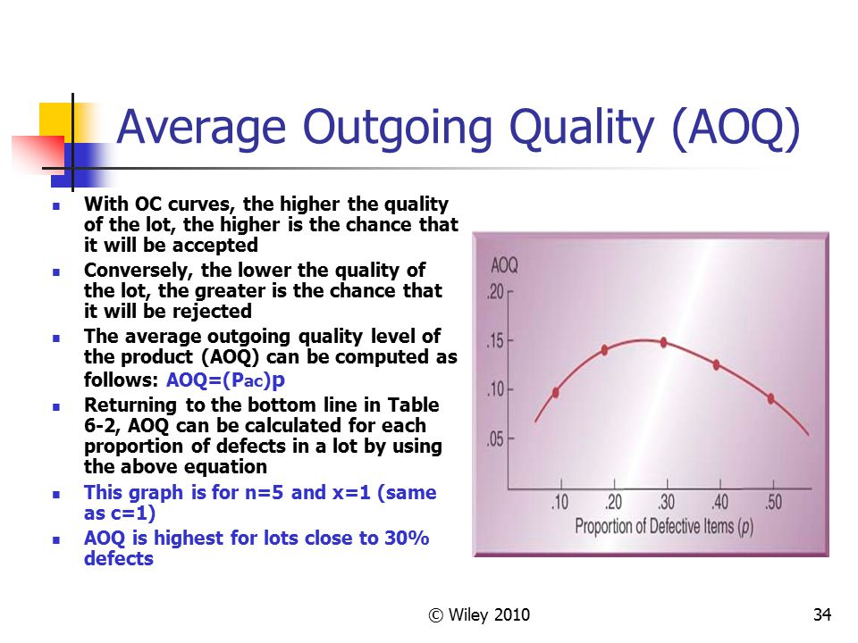 © Wiley 201034 Average Outgoing Quality (AOQ) With OC curves, the higher the quality of the lot, the higher is the chance that it will be accepted Con