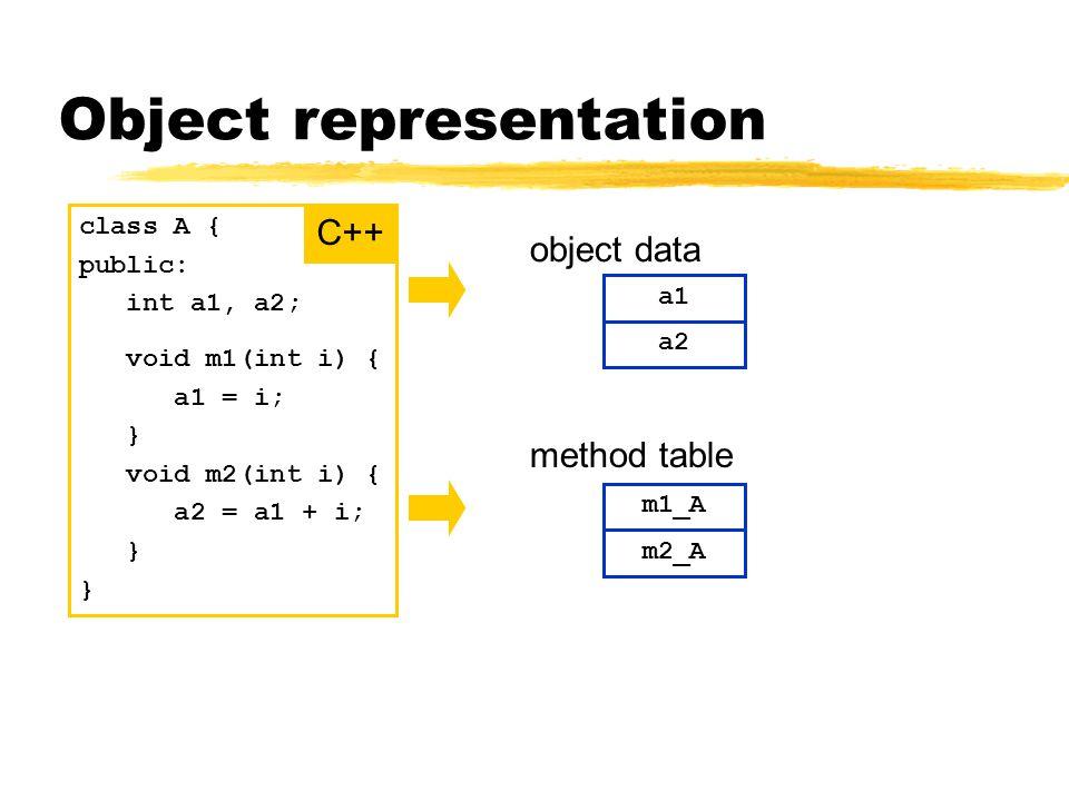 Object representation class A { public: int a1, a2; void m1(int i) { a1 = i; } void m2(int i) { a2 = a1 + i; } C++ object data a1 a2 m1_A m2_A method table
