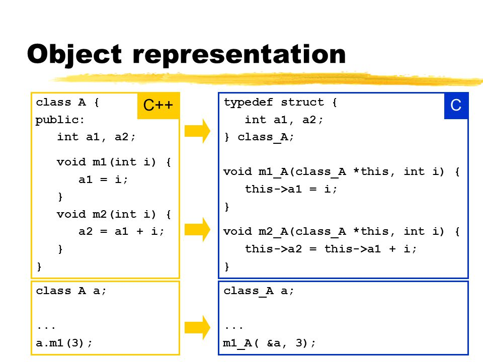 Object representation typedef struct { int a1, a2; } class_A; void m1_A(class_A *this, int i) { this->a1 = i; } void m2_A(class_A *this, int i) { this->a2 = this->a1 + i; } class A a;...