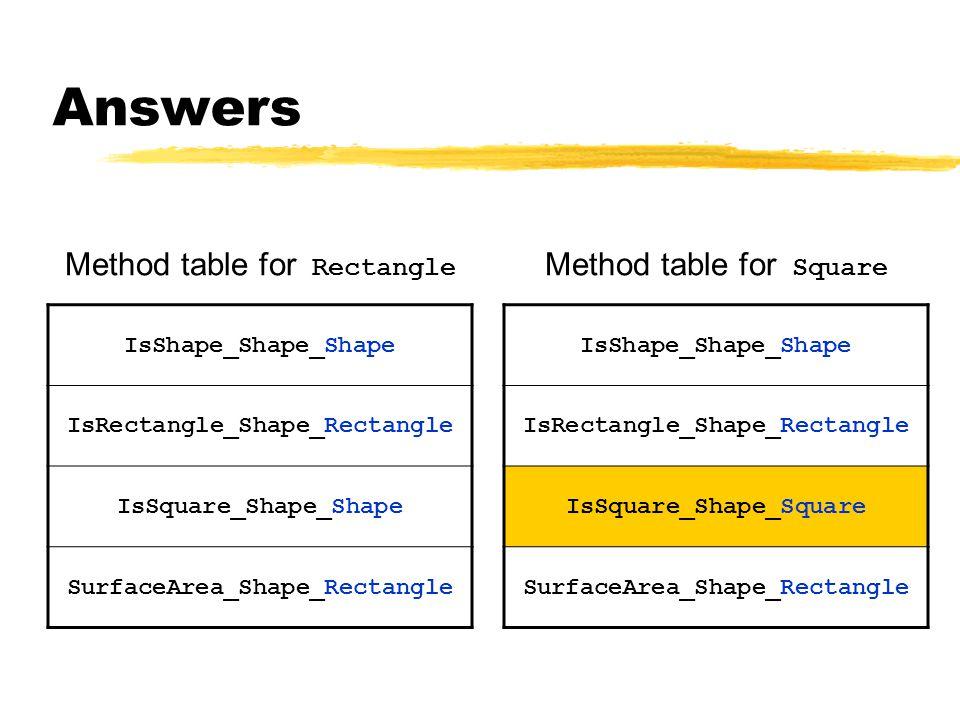 Method table for Rectangle IsShape_Shape_Shape IsRectangle_Shape_Rectangle IsSquare_Shape_Shape SurfaceArea_Shape_Rectangle Method table for Square IsShape_Shape_Shape IsRectangle_Shape_Rectangle IsSquare_Shape_Square SurfaceArea_Shape_Rectangle