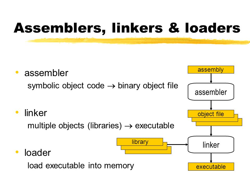 Assemblers, linkers & loaders assembler symbolic object code  binary object file linker multiple objects (libraries)  executable loader load executable into memory assembly assembler object file linker executable library