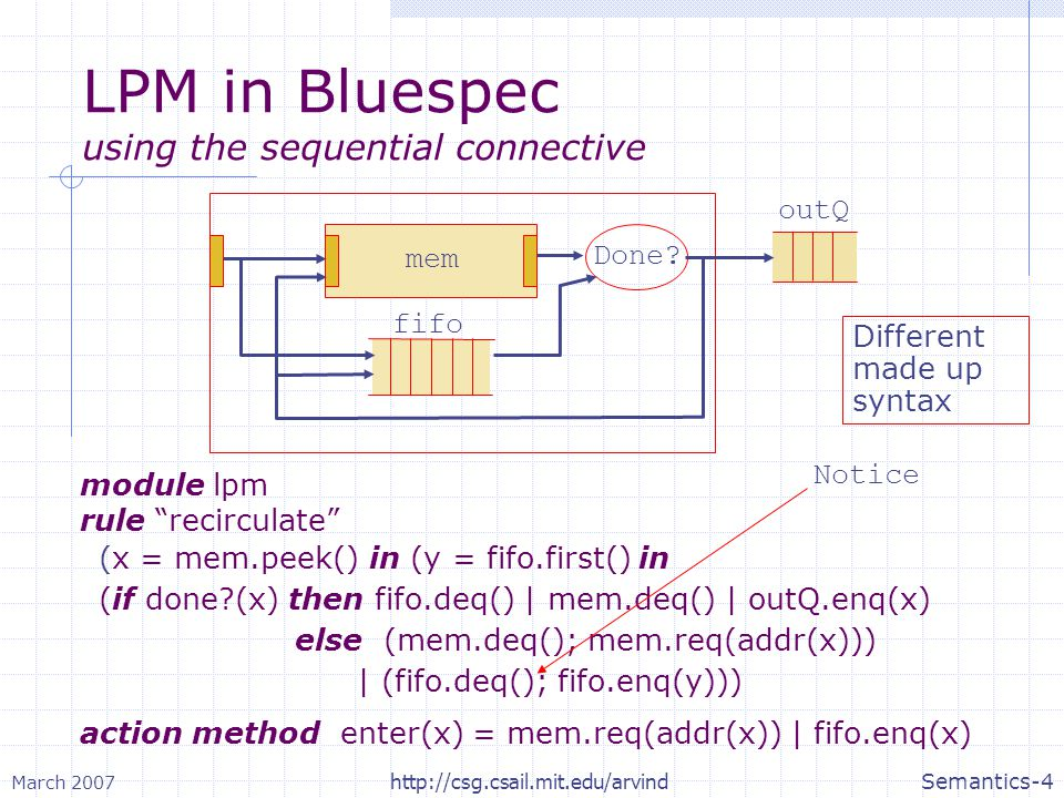 March 2007 Semantics-15http://csg.csail.mit.edu/arvind LPM: Split the Internal rule module lpm rule recirculate (x = mem.res() in (y = fifo.first() in (if !done?(x) then (mem.deq(); mem.req(addr(x))) | (fifo.deq(); fifo.enq(y))) rule exit (x = mem.res() in (y = fifo.first() in (if done?(x) then fifo.deq() | mem.deq() | outQ.enq(x) action method enter(x) = mem.req(addr(x)) | fifo.enq(x)