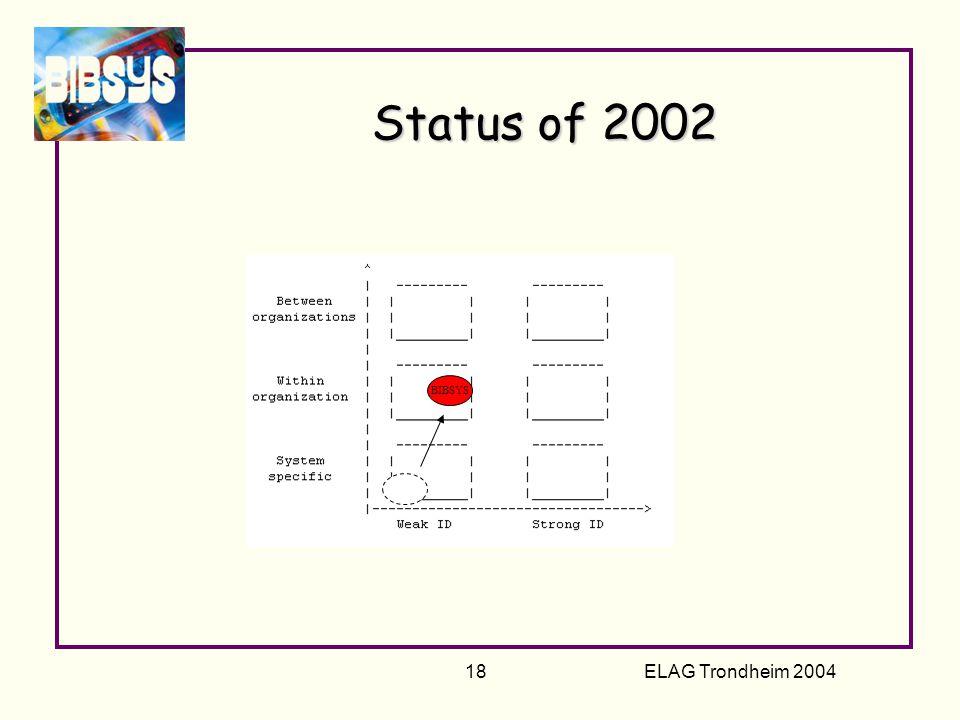 ELAG Trondheim 2004 18 Status of 2002 BIBSYS