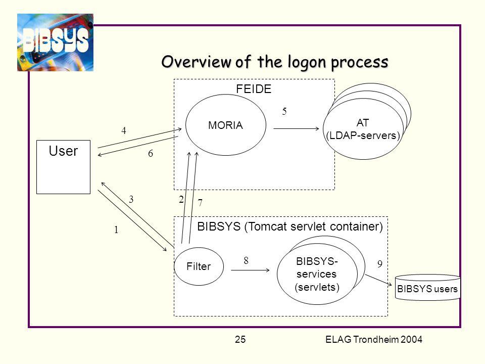 ELAG Trondheim 2004 25 Overview of the logon process FEIDE BIBSYS (Tomcat servlet container) Filter User BIBSYS- services (servlet) MORIA AT (LDAP-server) AT (LDAP-server) AT (LDAP-servers) BIBSYS- services (servlets) 1 23 4 5 6 7 BIBSYS users 8 9