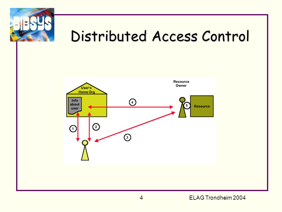 ELAG Trondheim 2004 4 Distributed Access Control