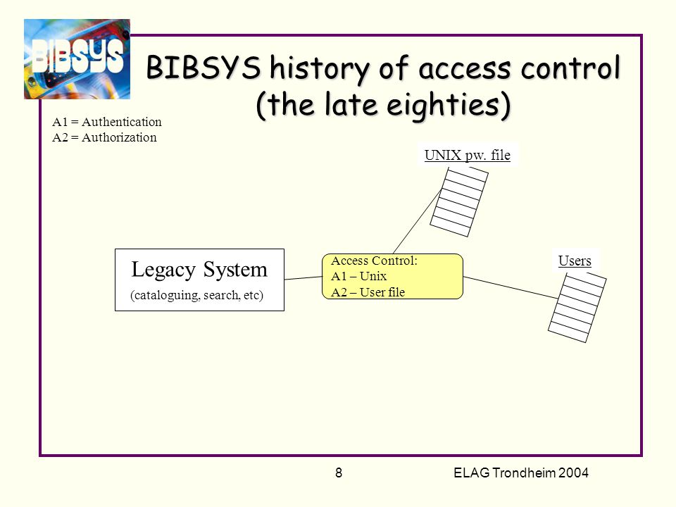 ELAG Trondheim 2004 8 Access Control: A1 – Unix A2 – User file BIBSYS history of access control (the late eighties) Legacy System (cataloguing, search, etc) A1 = Authentication A2 = Authorization Users UNIX pw.