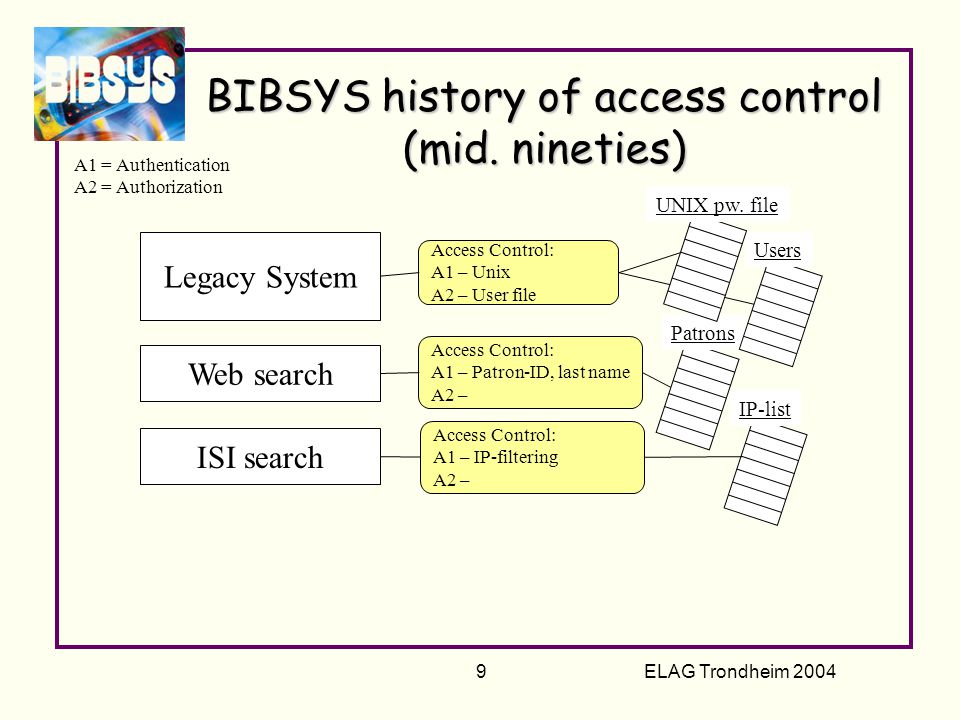 ELAG Trondheim 2004 10 Access Control: A1 – Apache password-file Access Control: A1 – Patron-ID, last name A2 – Access Control: A1 – Unix A2 – User file BIBSYS history of access control (late nineties) Legacy System Web search A1 = Authentication A2 = Authorization Some web service Patrons Apache pw.