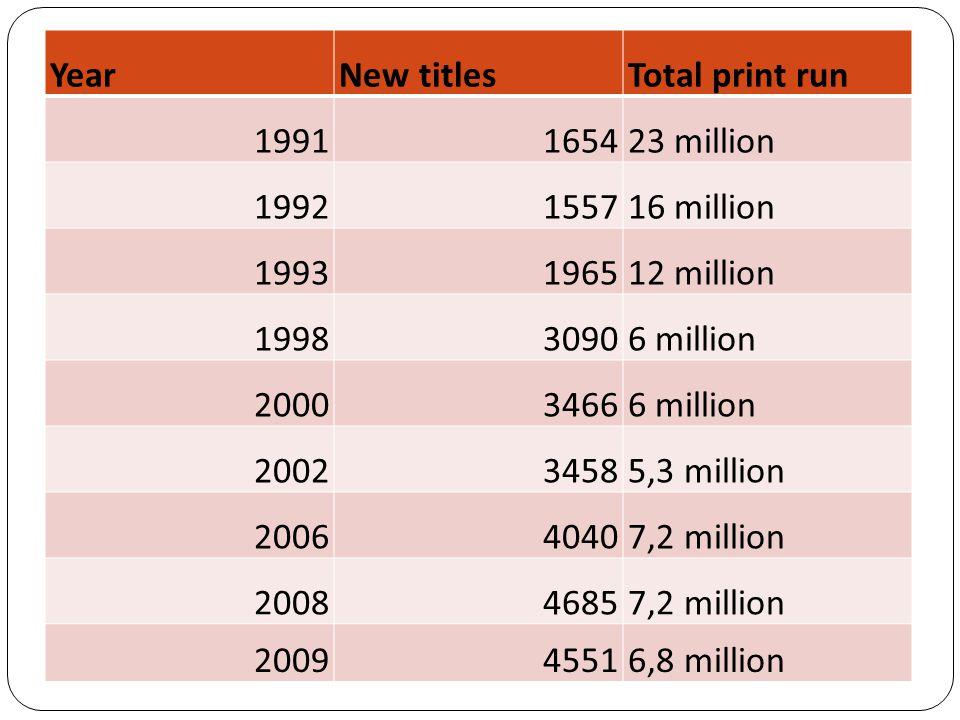 YearNew titlesTotal print run 1991165423 million 1992155716 million 1993196512 million 199830906 million 200034666 million 200234585,3 million 200640407,2 million 200846857,2 million 200945516,8 million