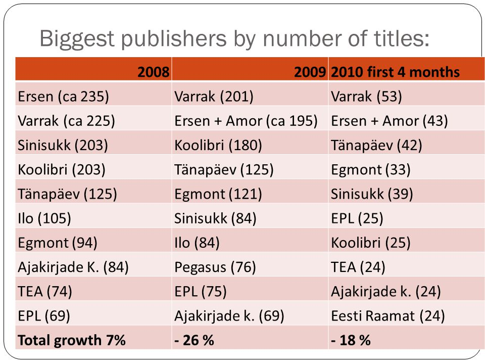 Media firms and publishing In last years, most (mainly newspapers) have also started bookpublishing.