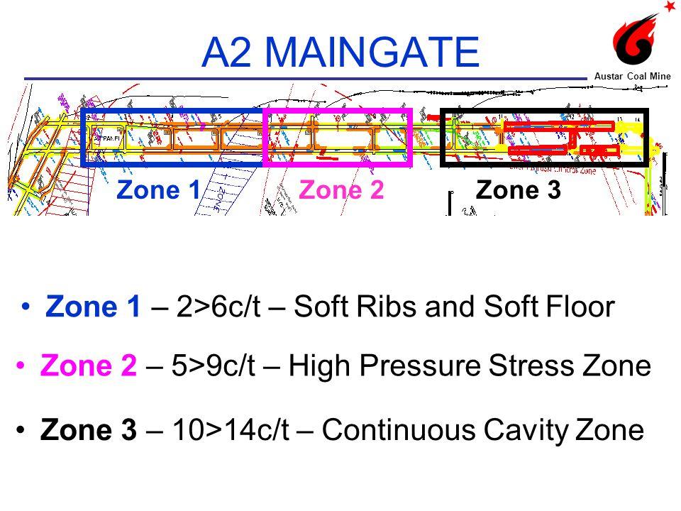 PRODUCTIVITY Austar Coal Mine Zone 1 Zone 2 Zone 3 Development in Zone 1 and 2 off-set by Twin Miner.