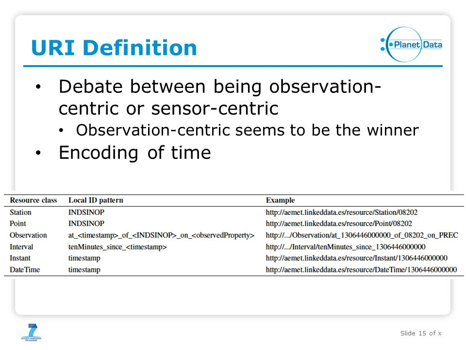 Slide 15 of x URI Definition Debate between being observation- centric or sensor-centric Observation-centric seems to be the winner Encoding of time