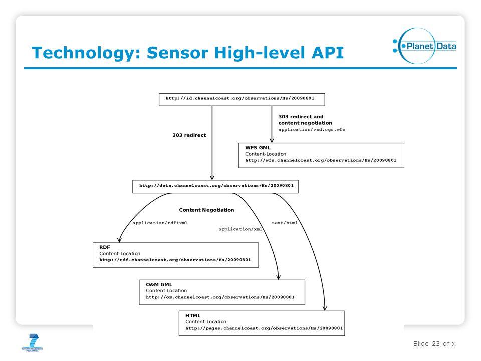 Slide 23 of x Technology: Sensor High-level API