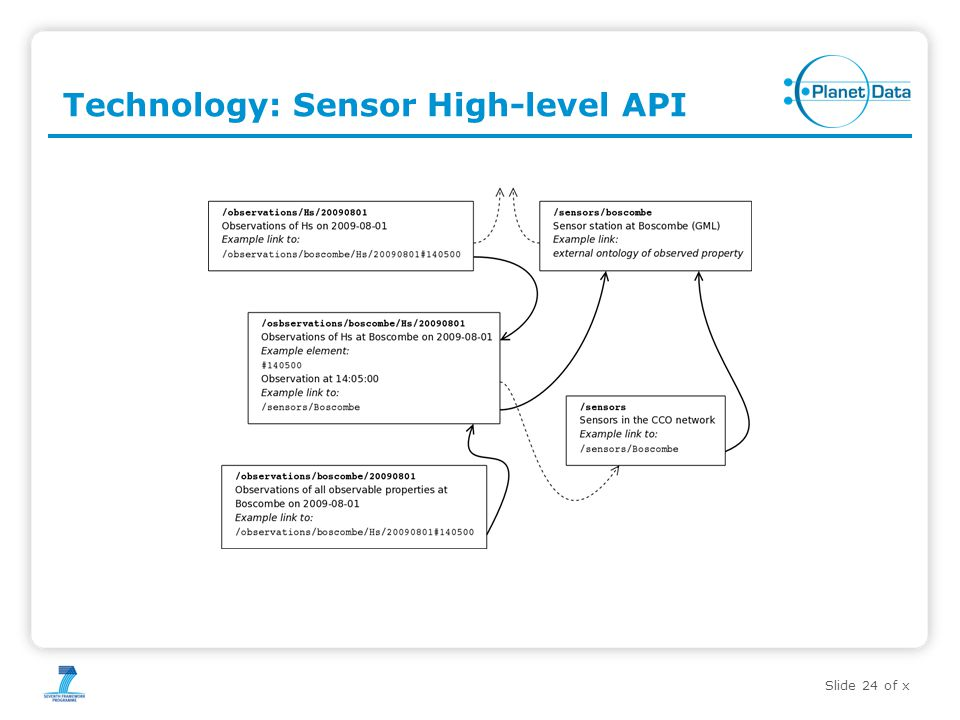 Slide 24 of x Technology: Sensor High-level API