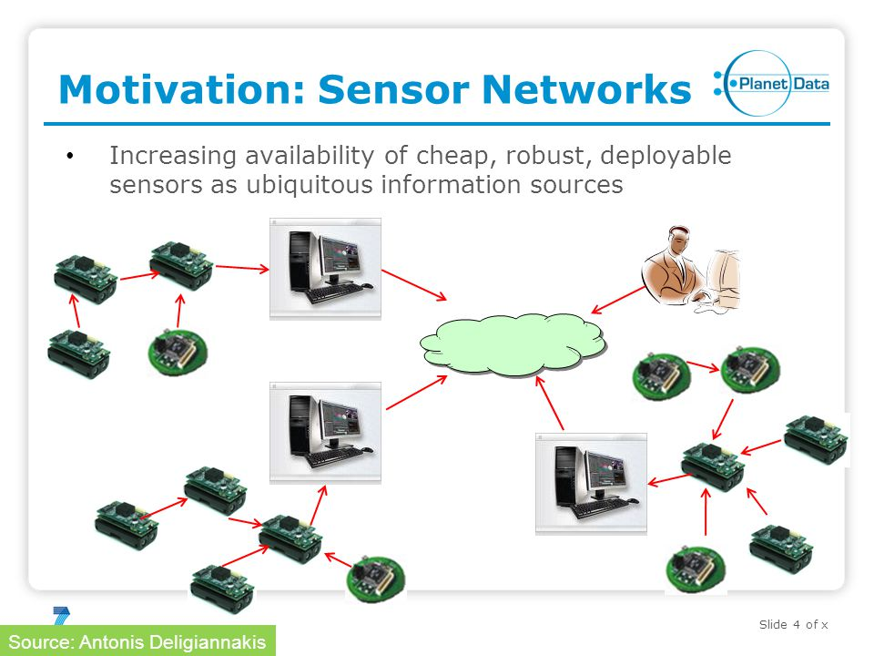 Slide 4 of x Motivation: Sensor Networks Increasing availability of cheap, robust, deployable sensors as ubiquitous information sources Source: Antonis Deligiannakis