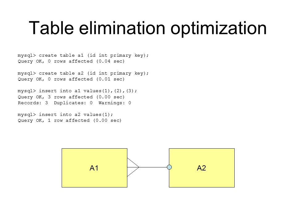 Table elimination optimization mysql> create table a1 (id int primary key); Query OK, 0 rows affected (0.04 sec) mysql> create table a2 (id int primary key); Query OK, 0 rows affected (0.01 sec) mysql> insert into a1 values(1),(2),(3); Query OK, 3 rows affected (0.00 sec) Records: 3 Duplicates: 0 Warnings: 0 mysql> insert into a2 values(1); Query OK, 1 row affected (0.00 sec) A1A2