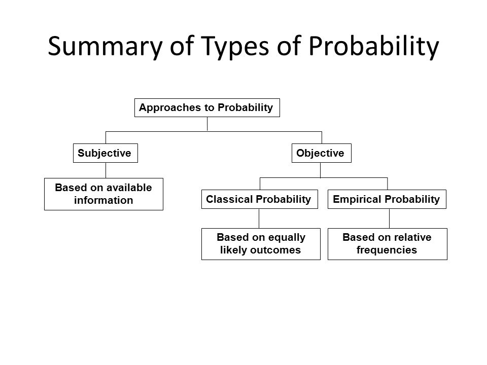 Summary of Types of Probability Approaches to Probability SubjectiveObjective Classical ProbabilityEmpirical Probability Based on equally likely outco