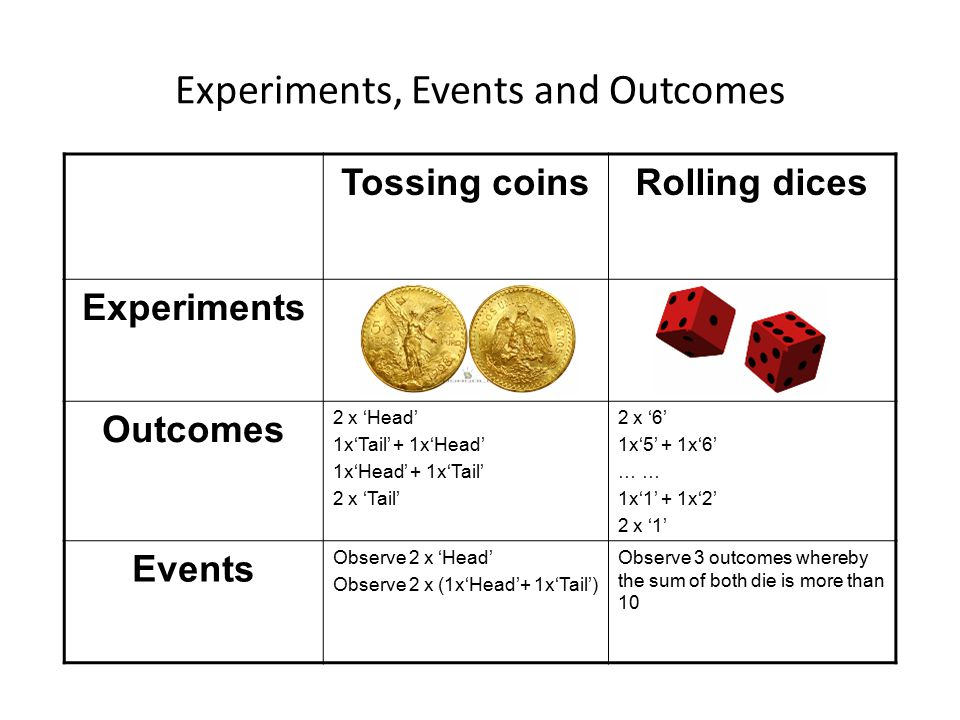Experiments, Events and Outcomes Tossing coinsRolling dices Experiments Outcomes 2 x 'Head' 1x'Tail' + 1x'Head' 1x'Head' + 1x'Tail' 2 x 'Tail' 2 x '6'