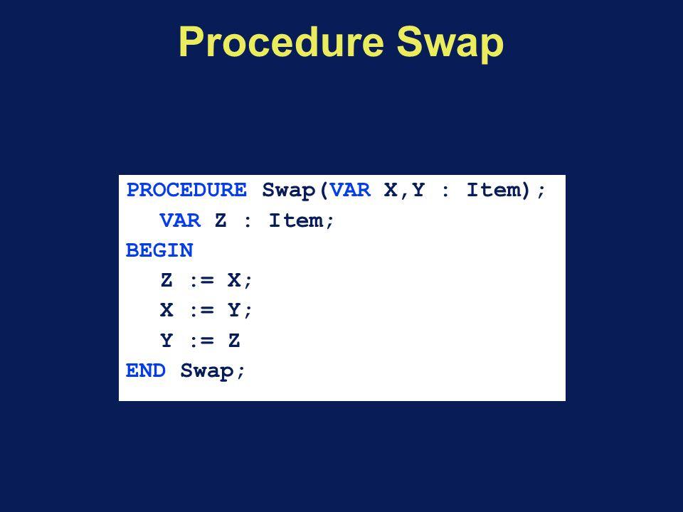 Procedure Swap PROCEDURE Swap(VAR X,Y : Item); VAR Z : Item; BEGIN Z := X; X := Y; Y := Z END Swap;