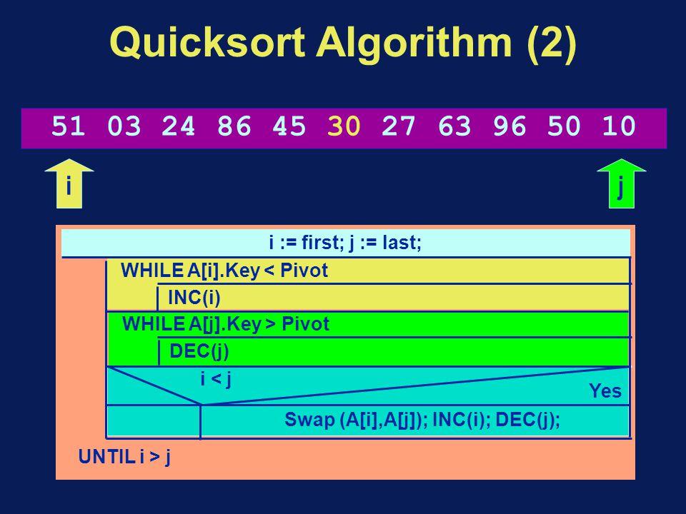 Quicksort Algorithm (2) i := first; j := last; UNTIL i > j WHILE A[i].Key < Pivot INC(i) WHILE A[j].Key > Pivot DEC(j) Swap (A[i],A[j]); INC(i); DEC(j); i < j Yes 51 03 24 86 45 30 27 63 96 50 10 ij