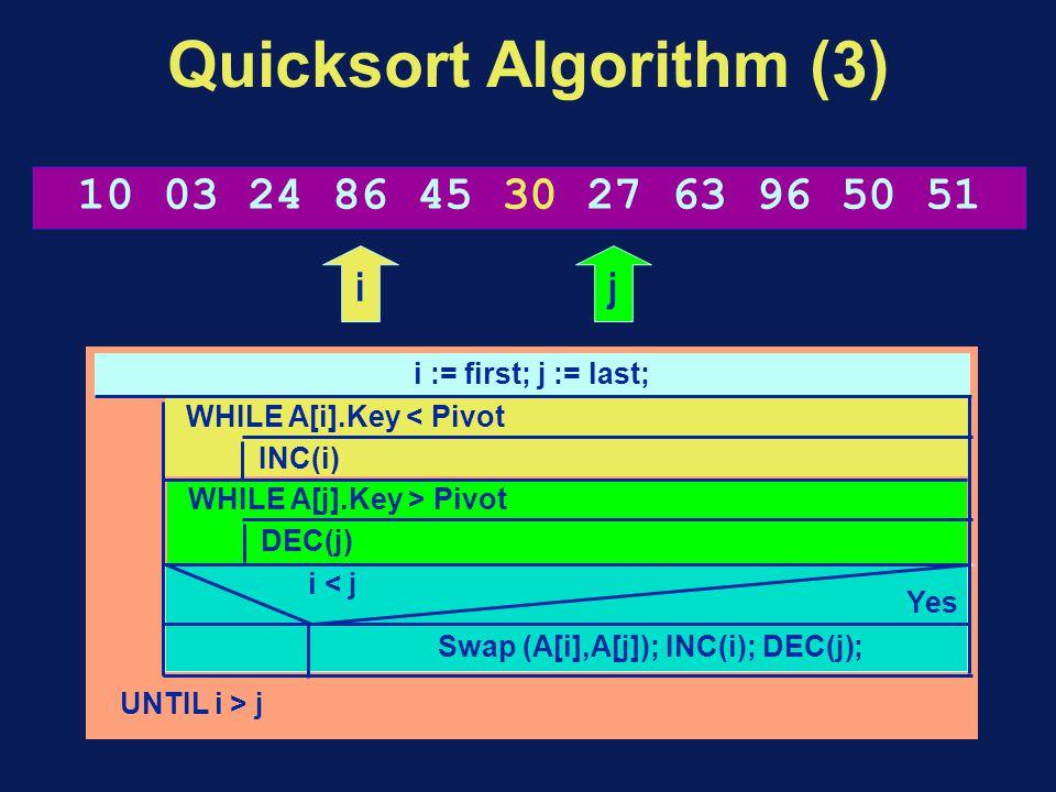 Quicksort Algorithm (3) i := first; j := last; UNTIL i > j WHILE A[i].Key < Pivot INC(i) WHILE A[j].Key > Pivot DEC(j) Swap (A[i],A[j]); INC(i); DEC(j); i < j Yes 10 03 24 86 45 30 27 63 96 50 51 ij