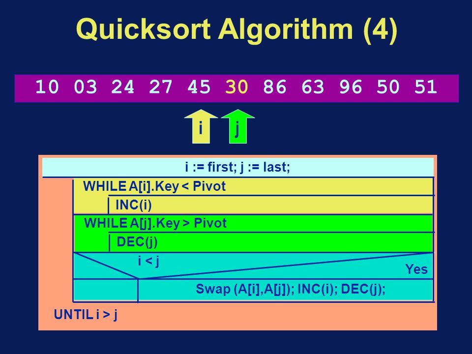 Quicksort Algorithm (4) i := first; j := last; UNTIL i > j WHILE A[i].Key < Pivot INC(i) WHILE A[j].Key > Pivot DEC(j) Swap (A[i],A[j]); INC(i); DEC(j); i < j Yes 10 03 24 27 45 30 86 63 96 50 51 ij