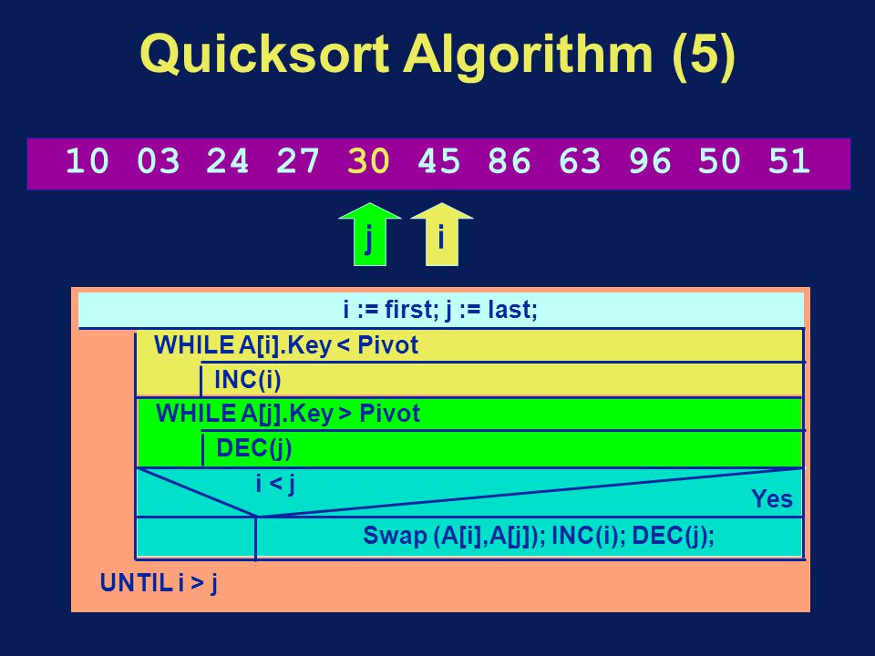 Quicksort Algorithm (5) i := first; j := last; UNTIL i > j WHILE A[i].Key < Pivot INC(i) WHILE A[j].Key > Pivot DEC(j) Swap (A[i],A[j]); INC(i); DEC(j); i < j Yes 10 03 24 27 30 45 86 63 96 50 51 ij