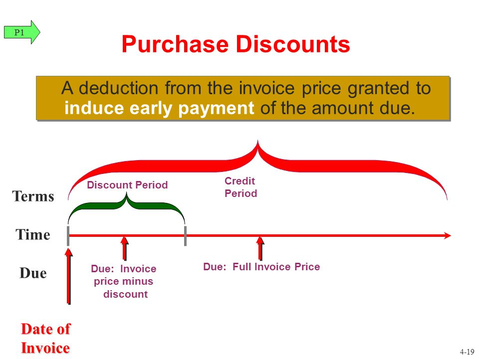 Purchase Discounts A deduction from the invoice price granted to induce early payment of the amount due. Terms Time Due Discount Period Due: Invoice p