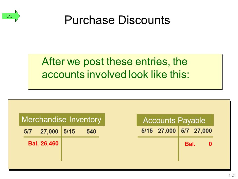 Purchase Discounts After we post these entries, the accounts involved look like this: Merchandise Inventory Accounts Payable 5/7 27,000 5/15 540 5/15