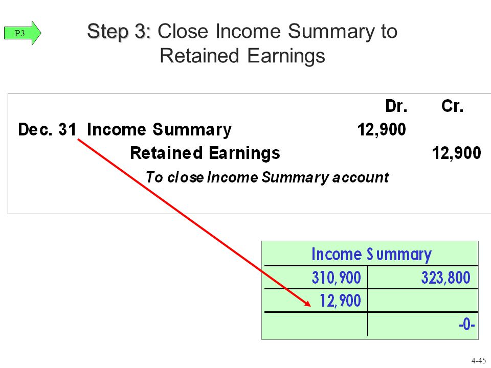 Step 3: Step 3: Close Income Summary to Retained Earnings P3 4-45