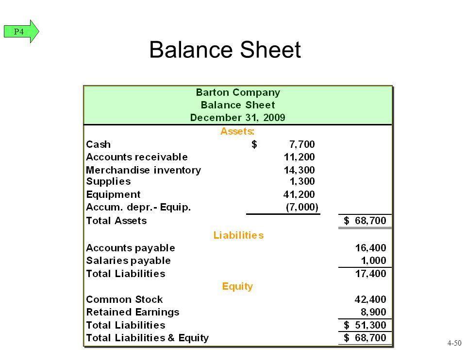 Balance Sheet P4 4-50