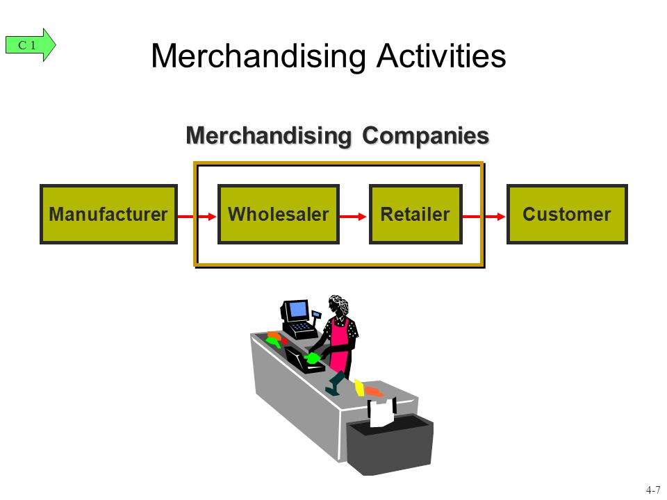 ManufacturerWholesalerRetailerCustomer Merchandising Companies Merchandising Activities C 1 4-7