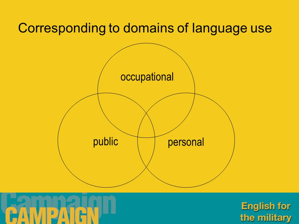 Corresponding to domains of language use occupational public personal