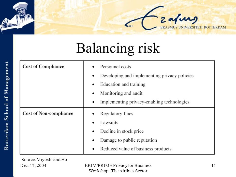Dec. 17, 2004ERIM/PRIME Privacy for Business Workshop - The Airlines Sector 11 Balancing risk Source: Miyoshi and Ho