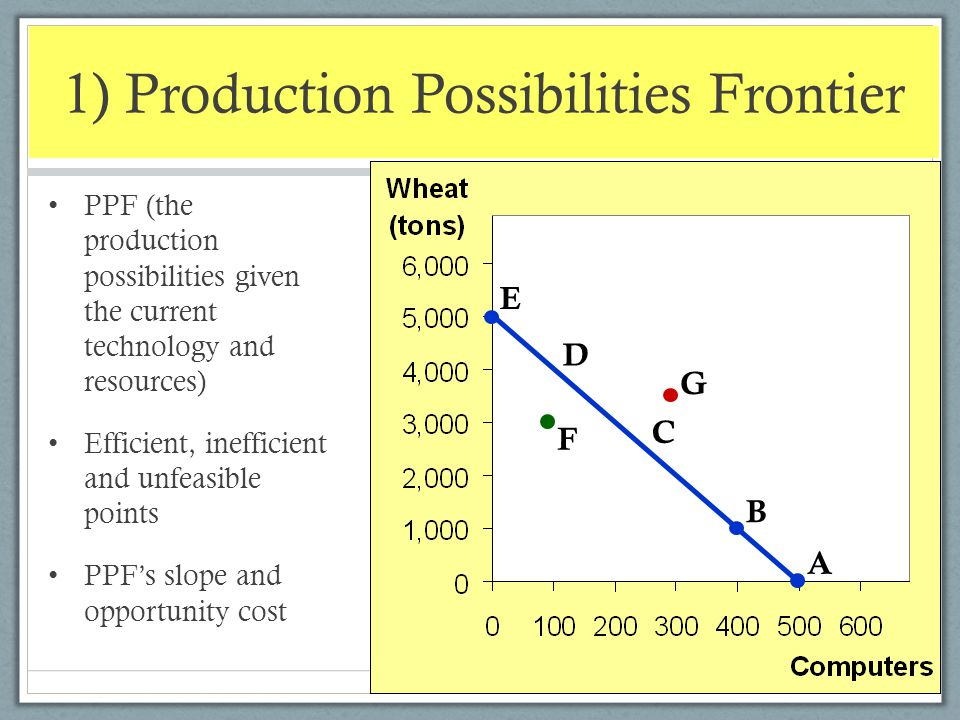 1) Production Possibilities Frontier PPF (the production possibilities given the current technology and resources) Efficient, inefficient and unfeasib