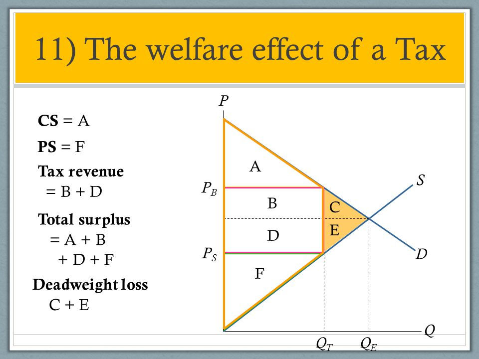 11) The welfare effect of a Tax P Q D S PSPS PBPB QEQE QTQT A B C D E F CS = A PS = F Tax revenue = B + D Total surplus = A + B + D + F Deadweight los