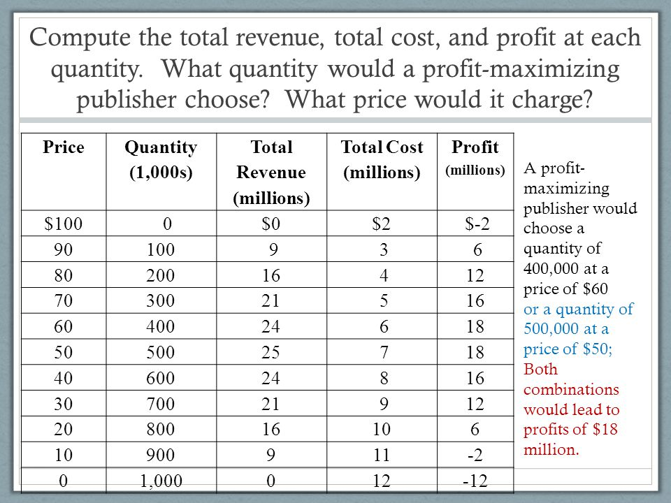 Compute the total revenue, total cost, and profit at each quantity. What quantity would a profit-maximizing publisher choose? What price would it char