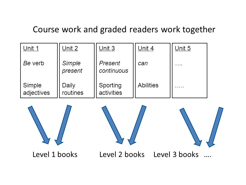 Course work and graded readers work together Level 1 books Level 2 books Level 3 books ….