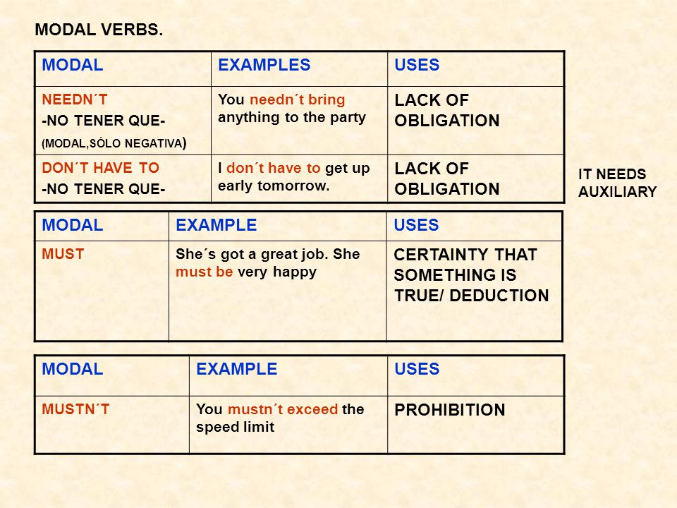 MODAL VERBS. MODALEXAMPLESUSES NEEDN´T -NO TENER QUE- (MODAL,SÓLO NEGATIVA ) You needn´t bring anything to the party LACK OF OBLIGATION DON´T HAVE TO