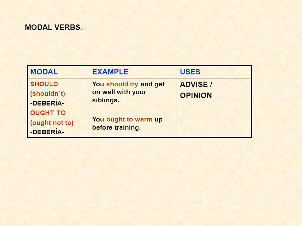 MODAL VERBS. MODALEXAMPLEUSES SHOULD (shouldn´t) -DEBERÍA- OUGHT TO (ought not to) -DEBERÍA- You should try and get on well with your siblings. You ou