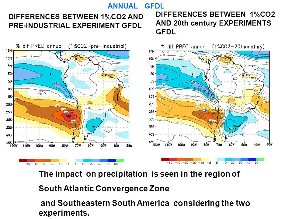 The impact on precipitation is seen in the region of South Atlantic Convergence Zone and Southeastern South America considering the two experiments.