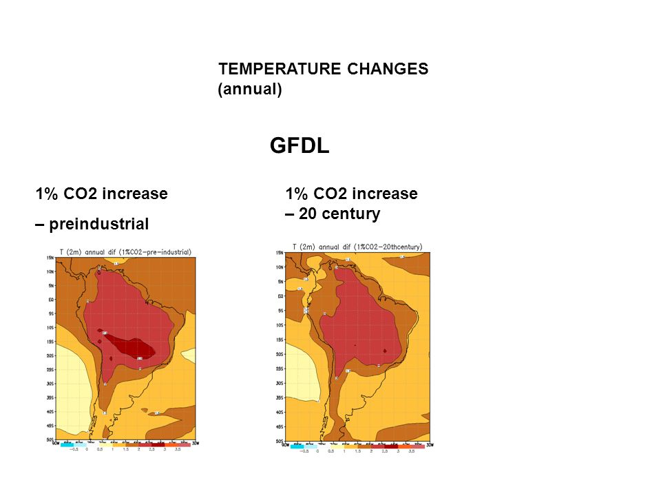 TEMPERATURE CHANGES (annual) GFDL 1% CO2 increase – preindustrial 1% CO2 increase – 20 century