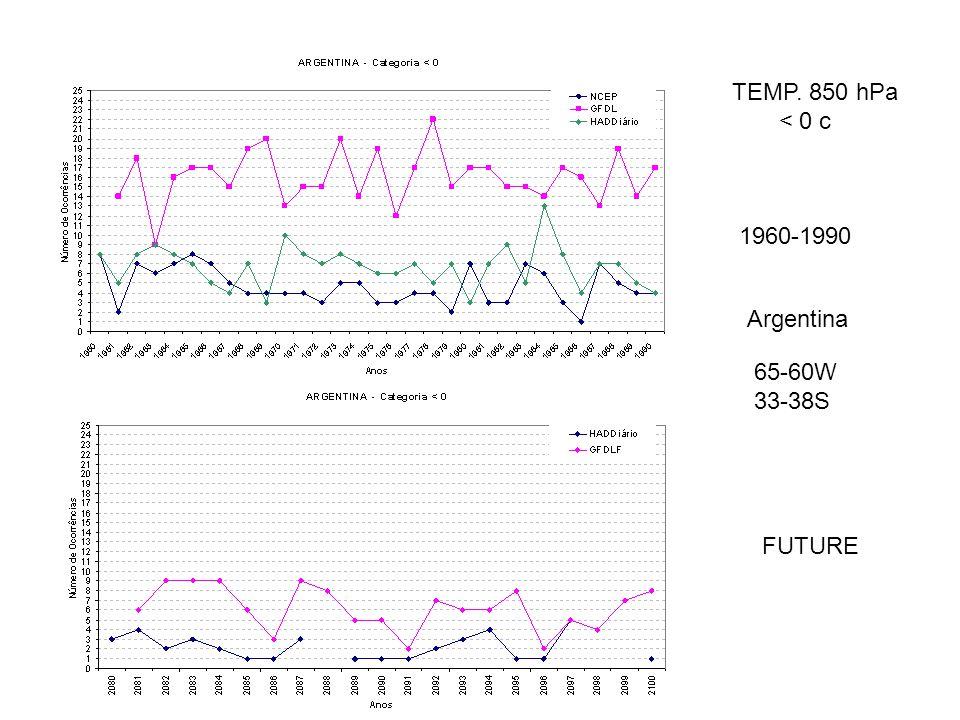 TEMP. 850 hPa < 0 c 1960-1990 65-60W 33-38S FUTURE Argentina