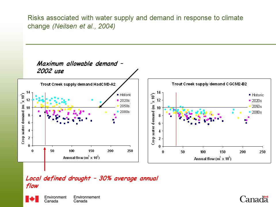 Local defined drought – 30% average annual flow Risks associated with water supply and demand in response to climate change (Neilsen et al., 2004) Maximum allowable demand – 2002 use