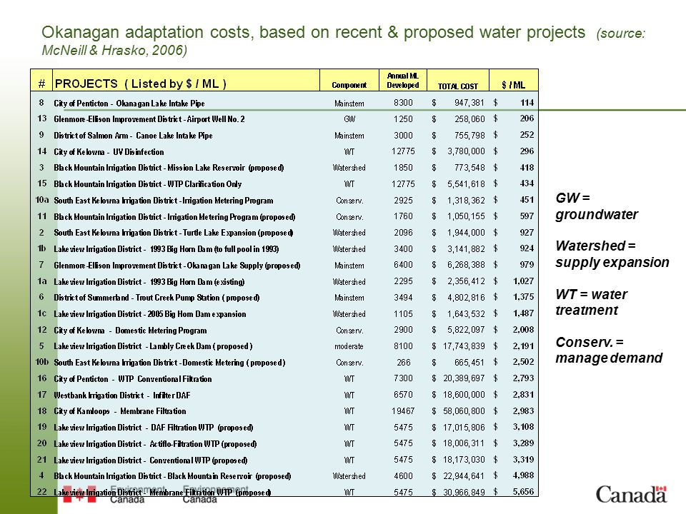Okanagan adaptation costs, based on recent & proposed water projects (source: McNeill & Hrasko, 2006) GW = groundwater Watershed = supply expansion WT = water treatment Conserv.