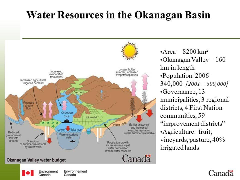 Water Resources in the Okanagan Basin Area = 8200 km 2 Okanagan Valley = 160 km in length Population: 2006 = 340,000 [2001 = 300,000] Governance; 13 municipalities, 3 regional districts, 4 First Nation communities, 59 improvement districts Agriculture: fruit, vineyards, pasture; 40% irrigated lands