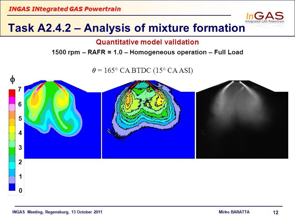 INGAS Meeting, Regensburg, 13 October 2011Mirko BARATTA INGAS INtegrated GAS Powertrain 12 Task A2.4.2 – Analysis of mixture formation Quantitative model validation 1500 rpm – RAFR = 1.0 – Homogeneous operation – Full Load  = 165° CA BTDC (15° CA ASI) 