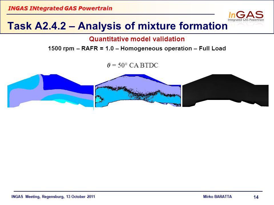 INGAS Meeting, Regensburg, 13 October 2011Mirko BARATTA INGAS INtegrated GAS Powertrain 14 Task A2.4.2 – Analysis of mixture formation Quantitative model validation 1500 rpm – RAFR = 1.0 – Homogeneous operation – Full Load  = 50° CA BTDC