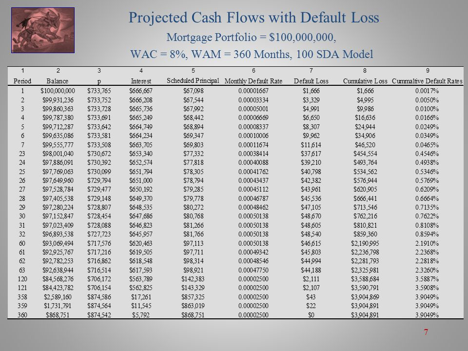 7 Projected Cash Flows with Default Loss Mortgage Portfolio = $100,000,000, WAC = 8%, WAM = 360 Months, 100 SDA Model