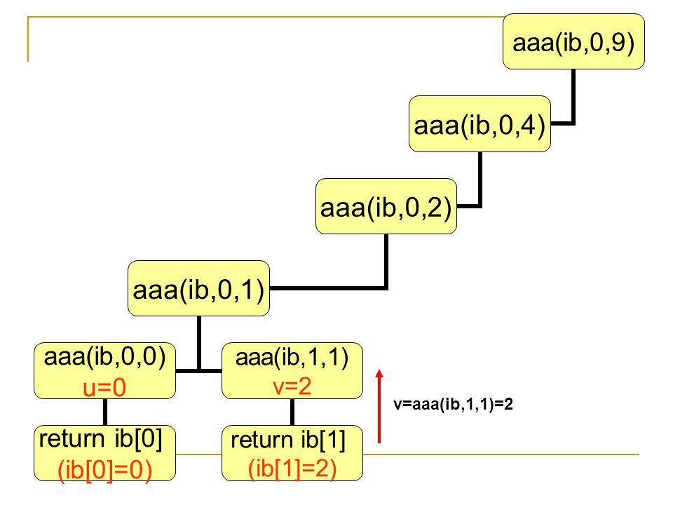 aaa(ib,0,9) aaa(ib,0,4) aaa(ib,0,2) aaa(ib,0,1) aaa(ib,0,0) u=0 return ib[0] (ib[0]=0) aaa(ib,1,1) v=2 return ib[1] (ib[1]=2) v=aaa(ib,1,1)=2
