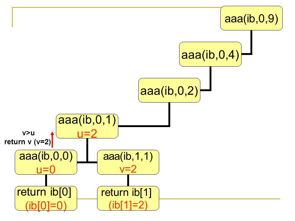 v>u return v (v=2) aaa(ib,0,9) aaa(ib,0,4) aaa(ib,0,2) aaa(ib,0,1) u=2 aaa(ib,0,0) u=0 return ib[0] (ib[0]=0) aaa(ib,1,1) v=2 return ib[1] (ib[1]=2)